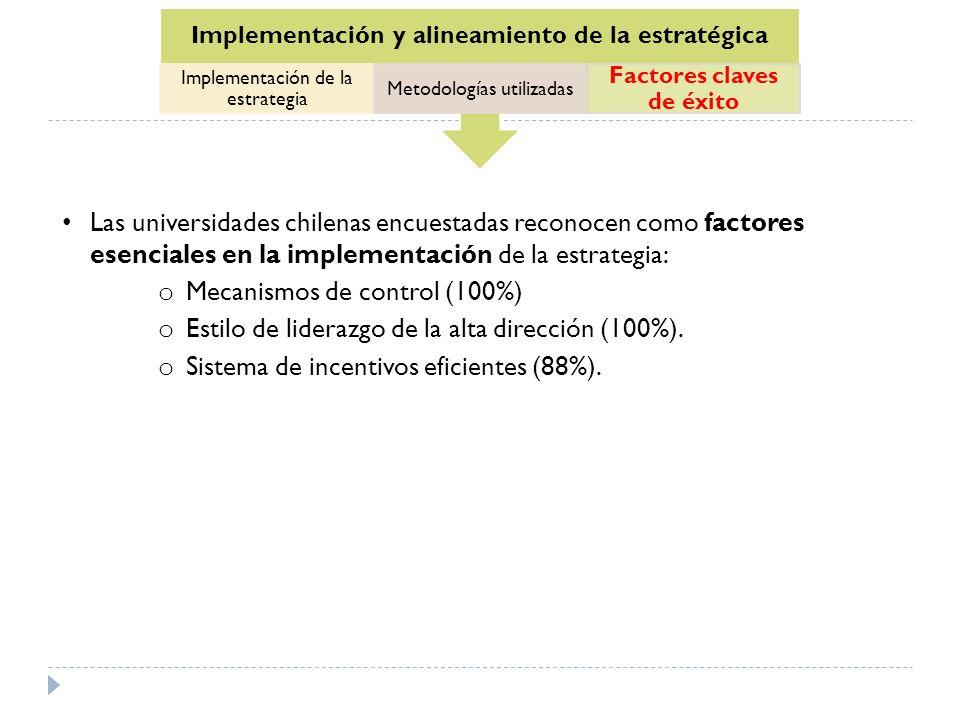 Mecanismos de control (100%)