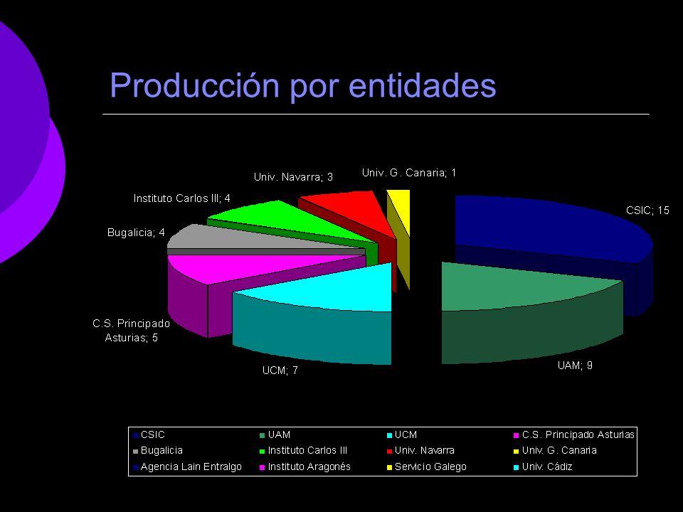 Producción por entidades