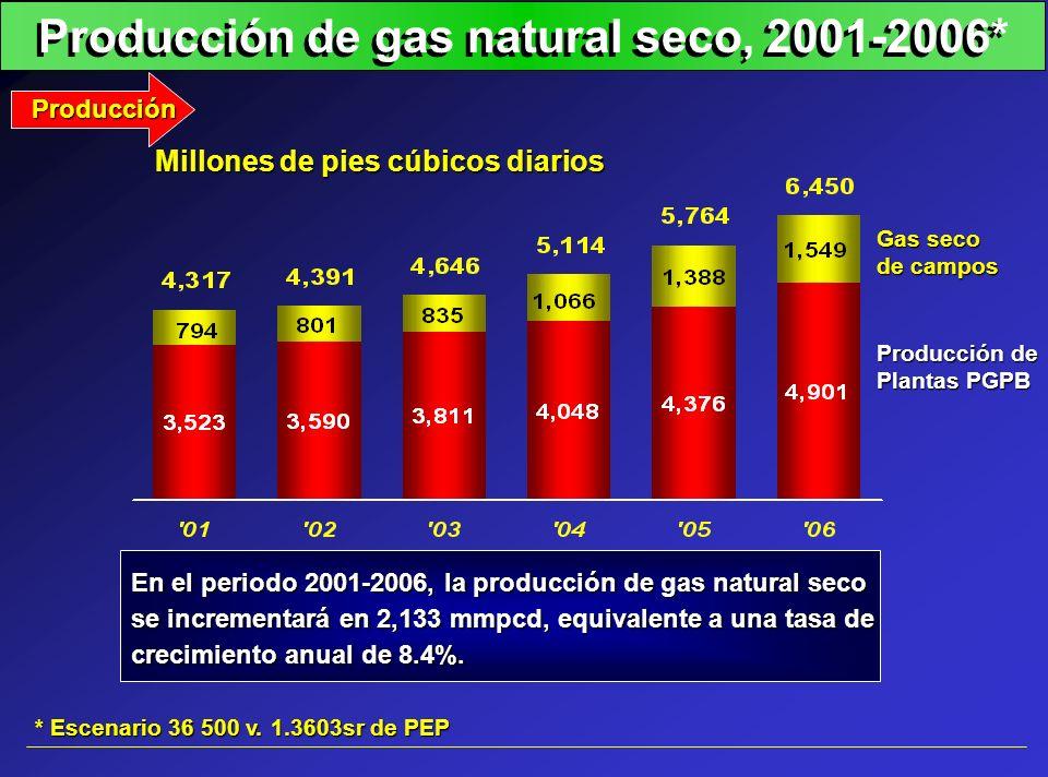 Producción de gas natural seco, 2001-2006*