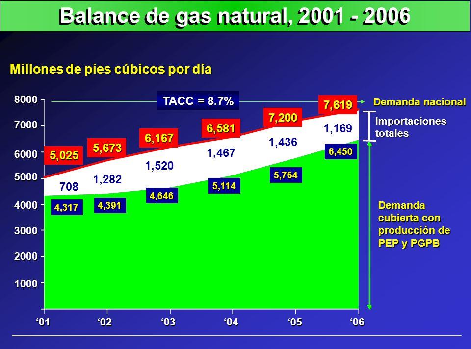 Balance de gas natural, 2001 - 2006