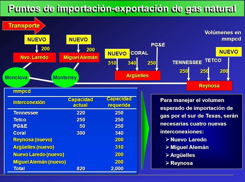 Puntos de importación-exportación de gas natural