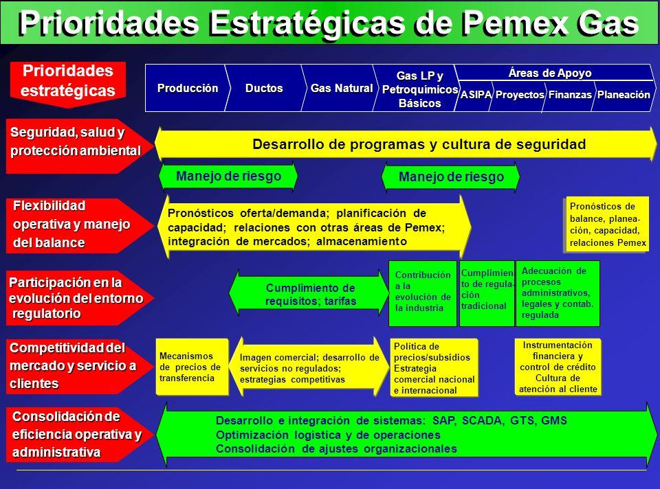 Prioridades Estratégicas de Pemex Gas