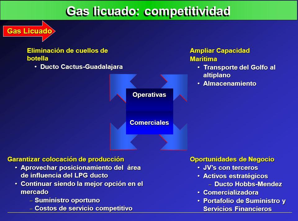 Gas licuado: competitividad