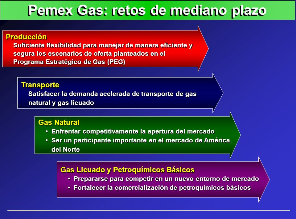 Pemex Gas: retos de mediano plazo