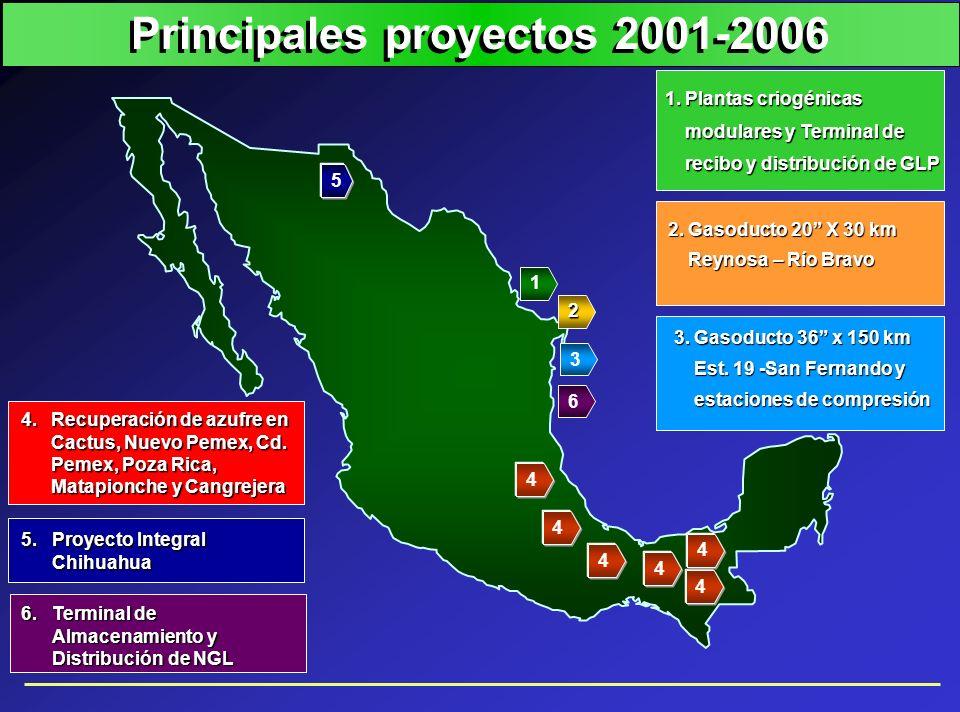 Principales proyectos 2001-2006