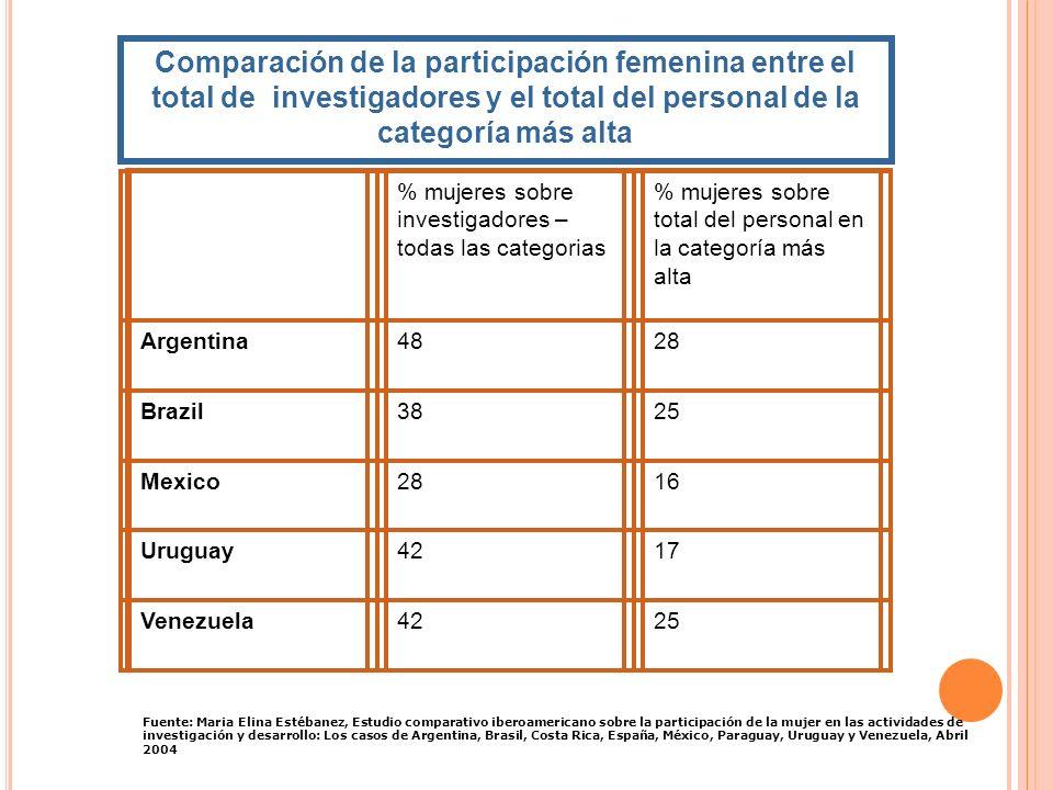 Comparación de la participación femenina entre el total de investigadores y el total del personal de la categoría más alta