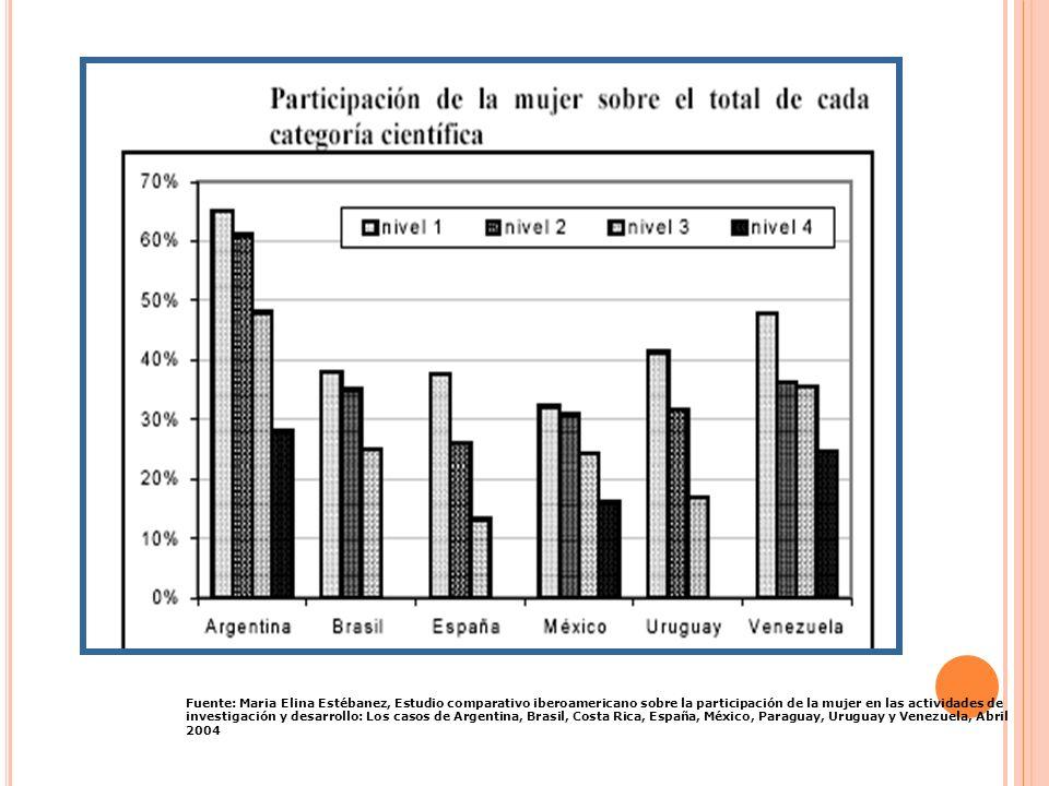 Fuente: Maria Elina Estébanez, Estudio comparativo iberoamericano sobre la participación de la mujer en las actividades de investigación y desarrollo: Los casos de Argentina, Brasil, Costa Rica, España, México, Paraguay, Uruguay y Venezuela, Abril 2004