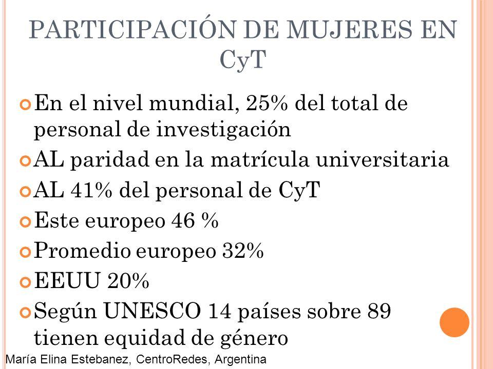 PARTICIPACIÓN DE MUJERES EN CyT
