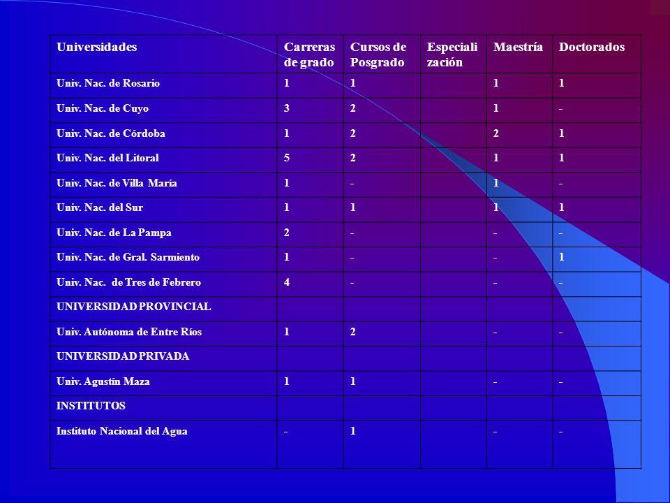 Universidades Carreras de grado Cursos de Posgrado Especialización