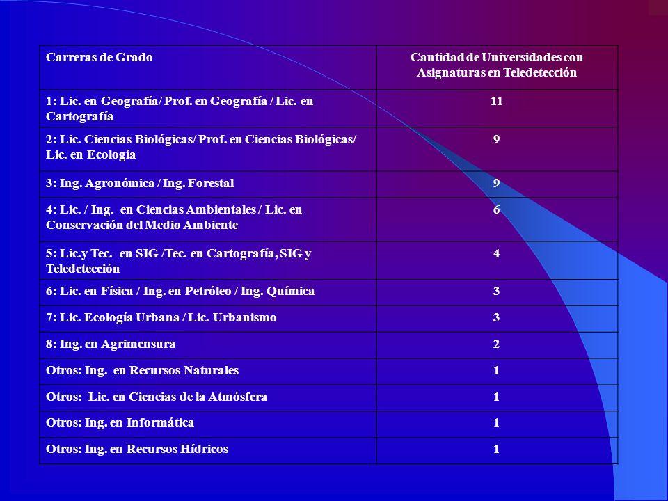 Cantidad de Universidades con Asignaturas en Teledetección