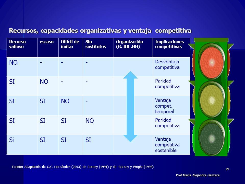 Recursos, capacidades organizativas y ventaja competitiva