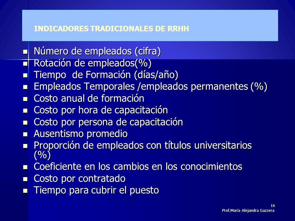 INDICADORES TRADICIONALES DE RRHH