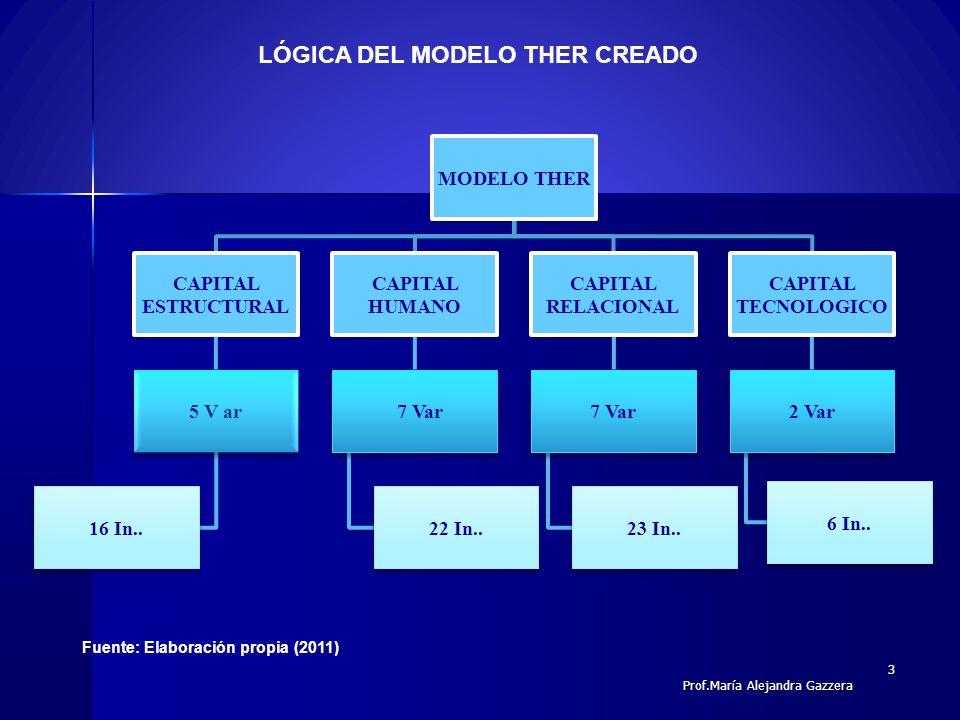 LÓGICA DEL MODELO THER CREADO