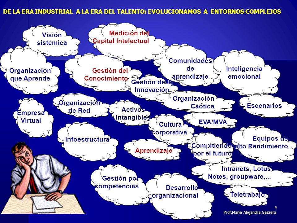 Comunidades de aprendizaje Gestión de la Innovación