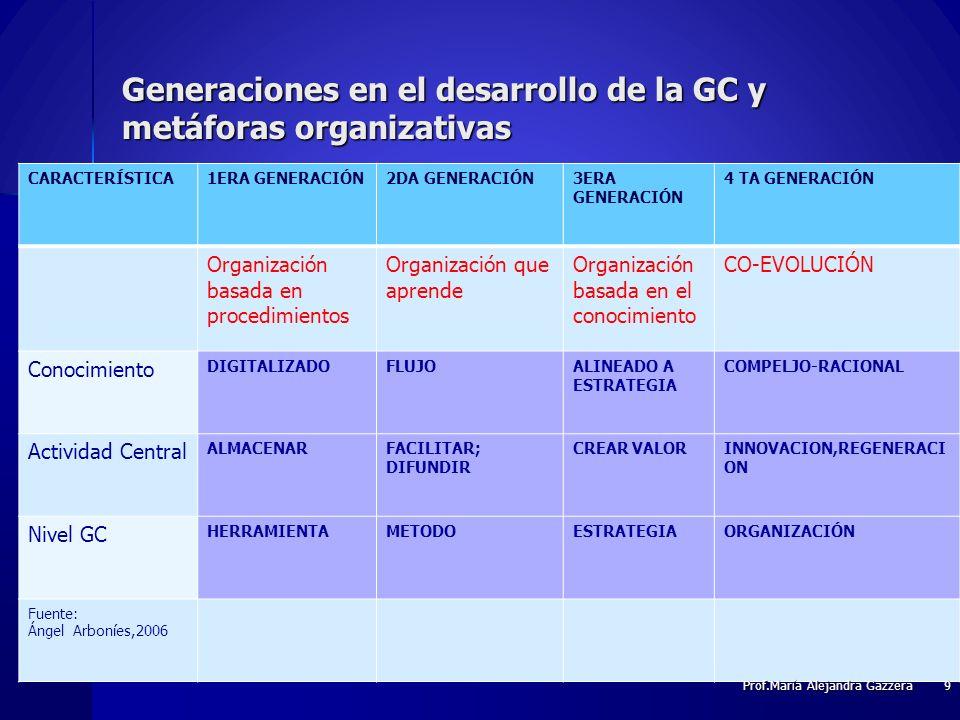 Generaciones en el desarrollo de la GC y metáforas organizativas