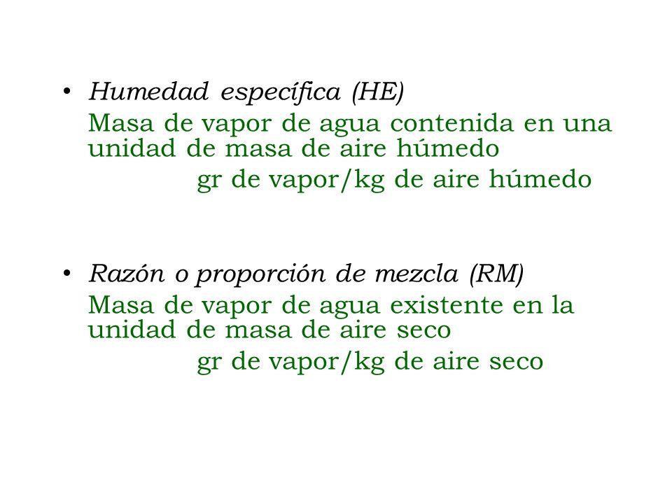 Humedad específica (HE)