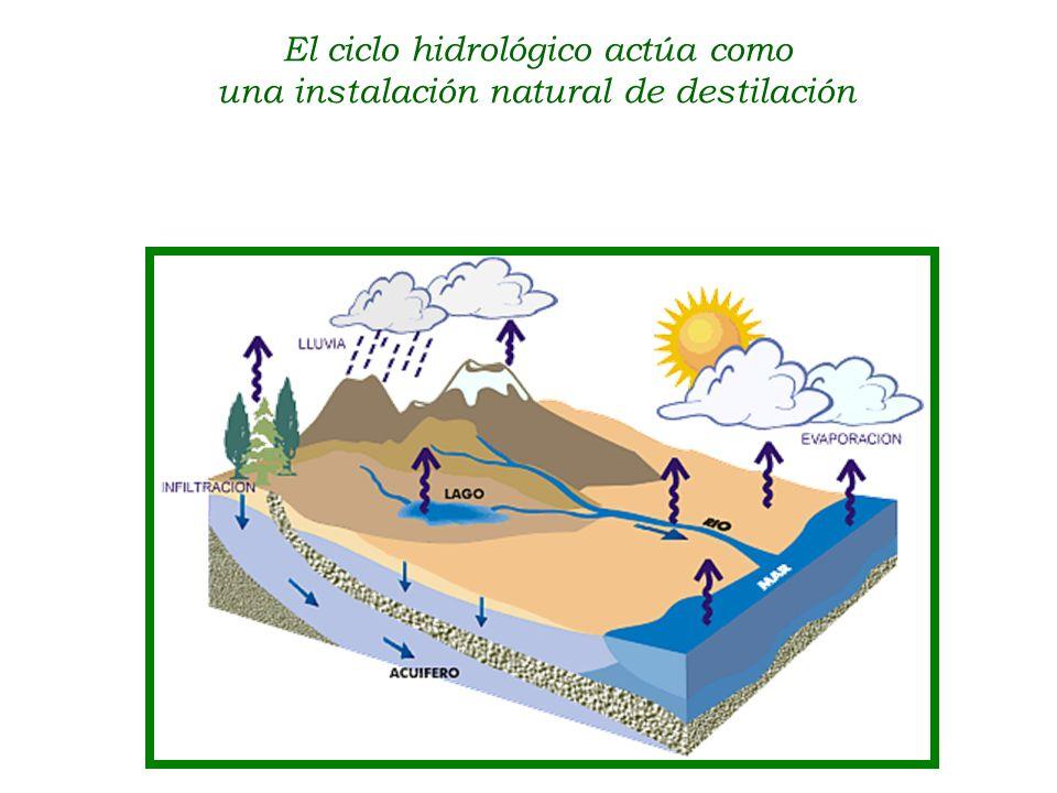 El ciclo hidrológico actúa como una instalación natural de destilación
