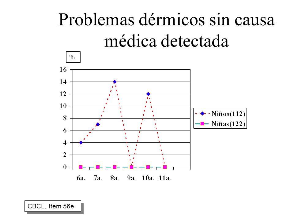 Problemas dérmicos sin causa médica detectada