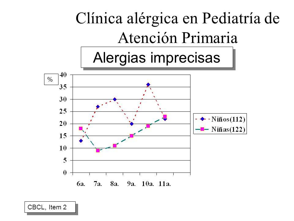 Clínica alérgica en Pediatría de Atención Primaria