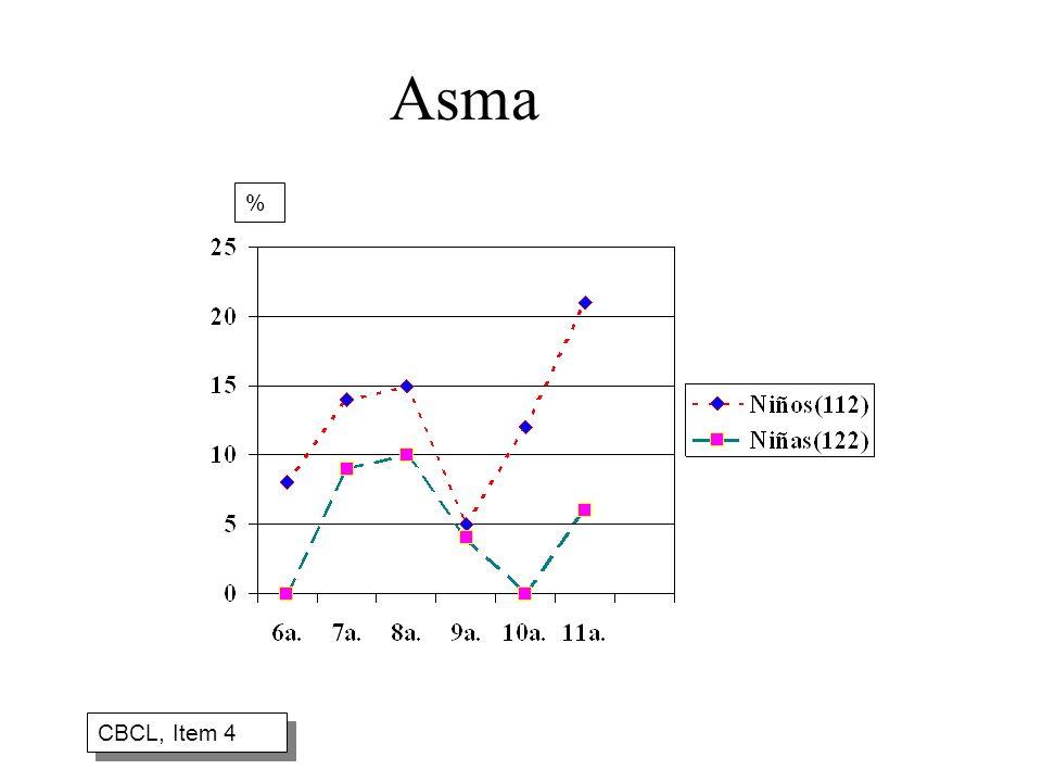 Asma % CBCL, Item 4