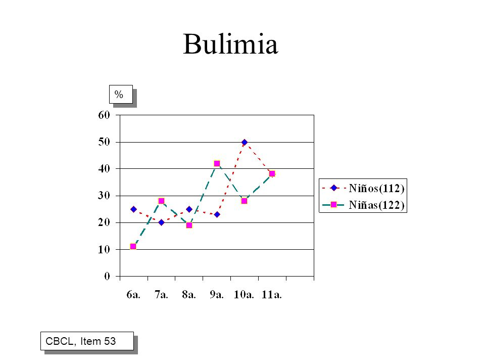 Bulimia % CBCL, Item 53