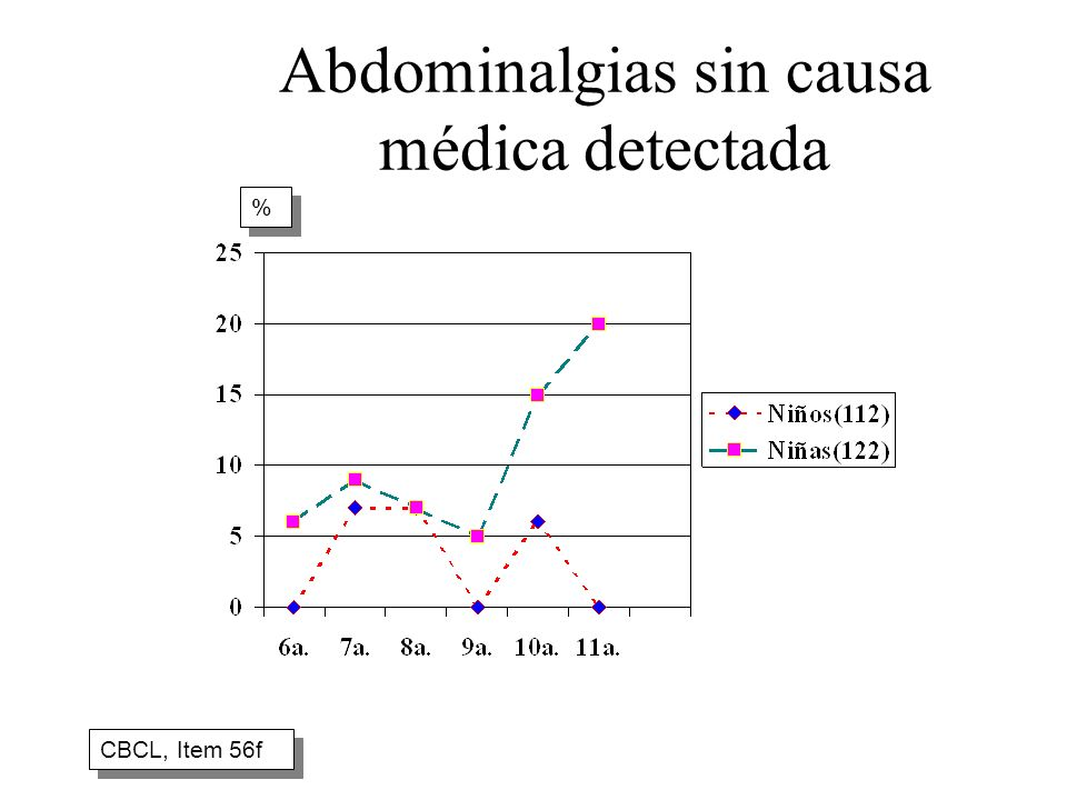 Abdominalgias sin causa médica detectada