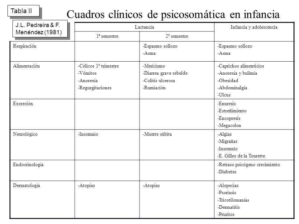 Resultado de imagen para ENFERMEDADES PSICOSOMÁTICAS EN NIÑOS CUADRO DE EDADES