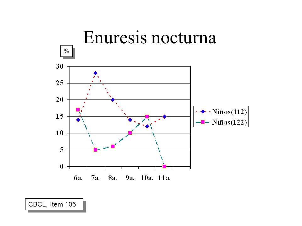 Enuresis nocturna % CBCL, Item 105