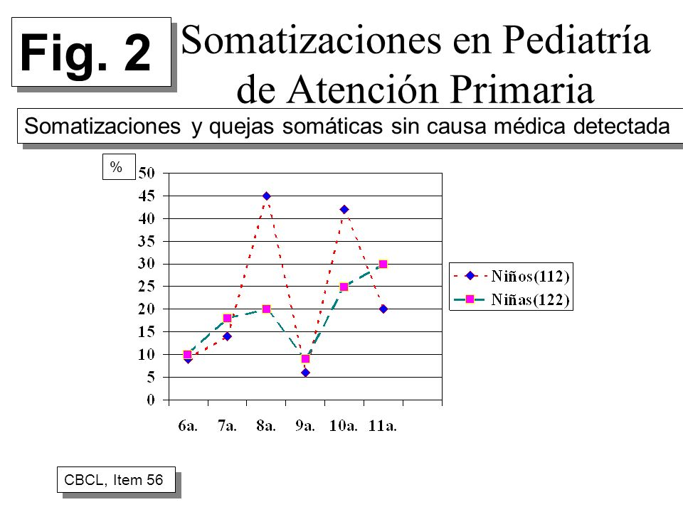 Somatizaciones en Pediatría de Atención Primaria