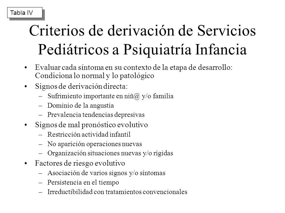Tabla IV Criterios de derivación de Servicios Pediátricos a Psiquiatría Infancia.