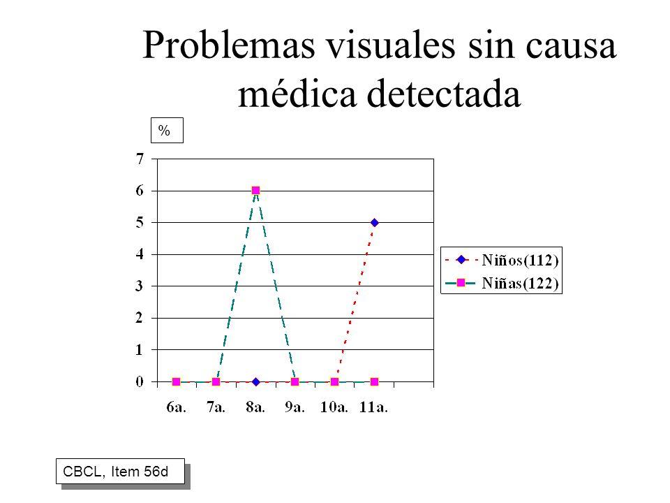 Problemas visuales sin causa médica detectada