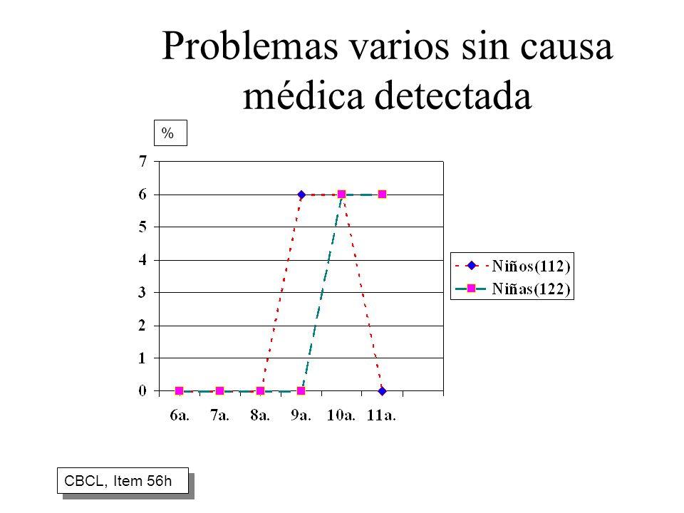 Problemas varios sin causa médica detectada