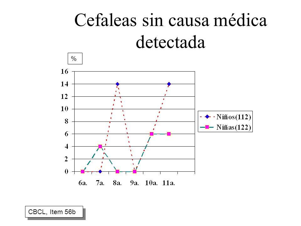 Cefaleas sin causa médica detectada