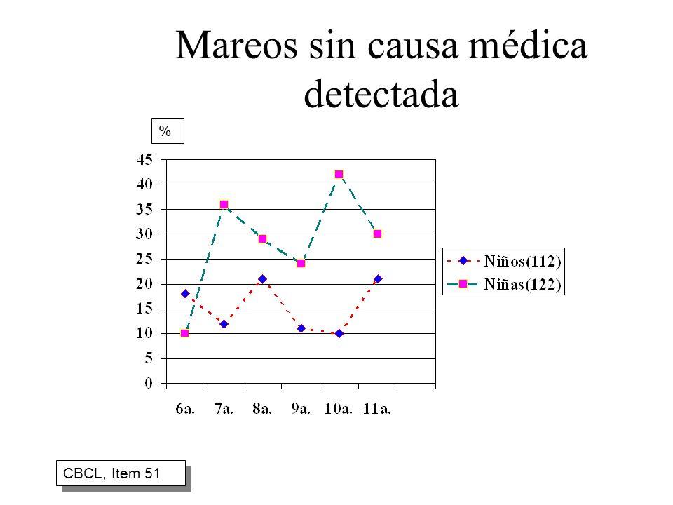 Mareos sin causa médica detectada
