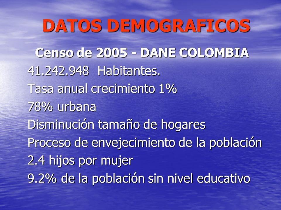 DATOS DEMOGRAFICOS Censo de 2005 - DANE COLOMBIA