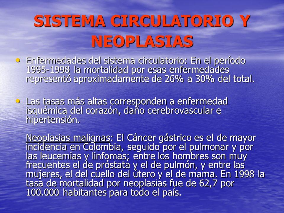 SISTEMA CIRCULATORIO Y NEOPLASIAS