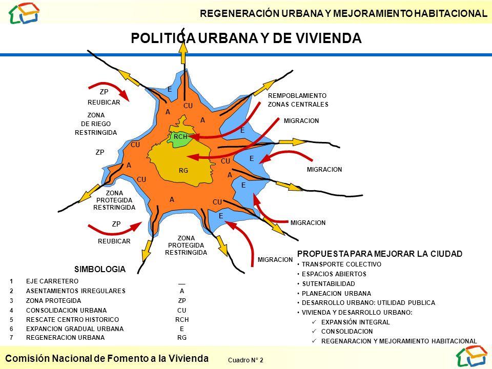 POLITICA URBANA Y DE VIVIENDA