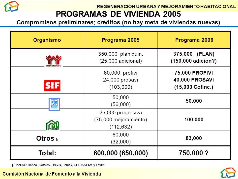PROGRAMAS DE VIVIENDA 2005 Compromisos preliminares; créditos (no hay meta de viviendas nuevas)