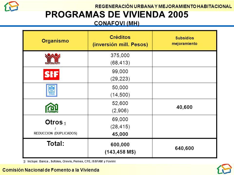 PROGRAMAS DE VIVIENDA 2005 CONAFOVI (MH)