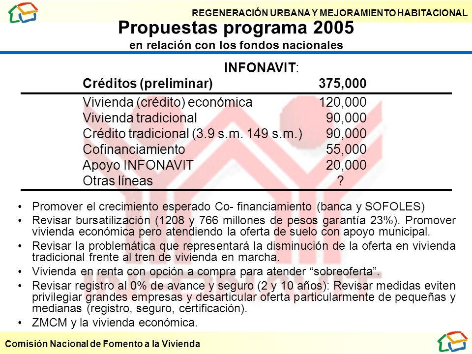 Propuestas programa 2005 en relación con los fondos nacionales