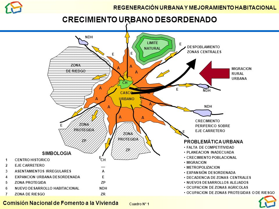 CRECIMIENTO URBANO DESORDENADO