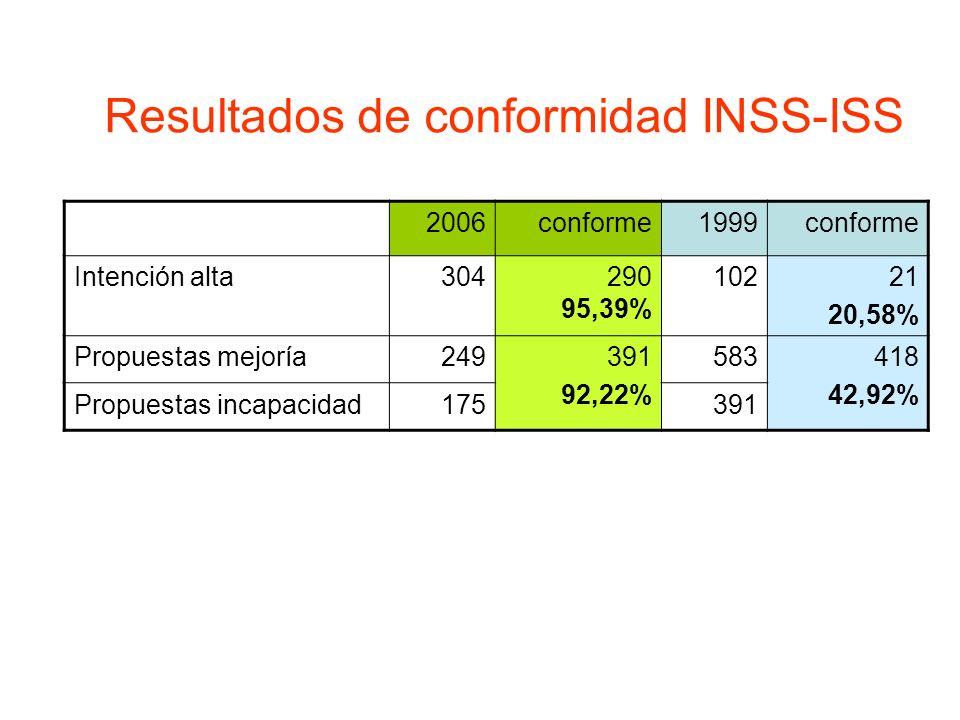 Resultados de conformidad INSS-ISS