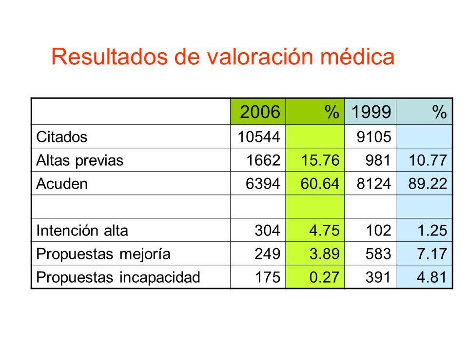 Resultados de valoración médica