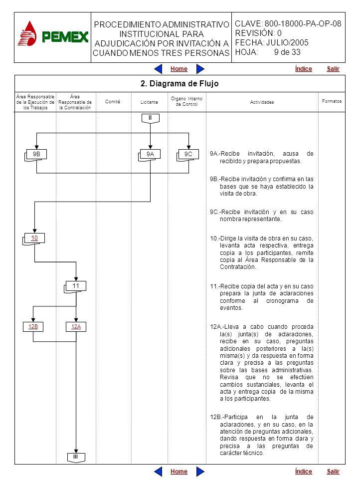 9 de 33 2. Diagrama de Flujo. Área Responsable de la Ejecución de los Trabajos. Área Responsable de la Contratación.