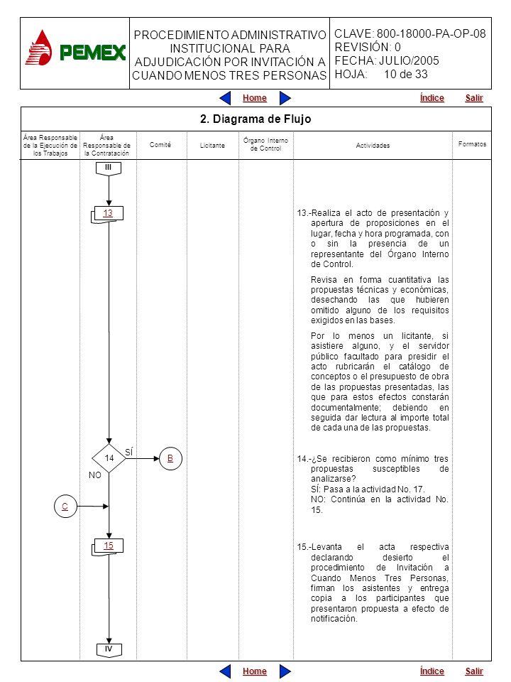 10 de 33 2. Diagrama de Flujo. Área Responsable de la Ejecución de los Trabajos. Área Responsable de la Contratación.