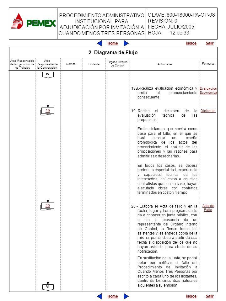 12 de 33 2. Diagrama de Flujo. Área Responsable de la Ejecución de los Trabajos. Área Responsable de la Contratación.