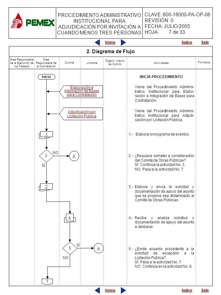 7 de 33 2. Diagrama de Flujo INICIA PROCEDIMIENTO Inicio