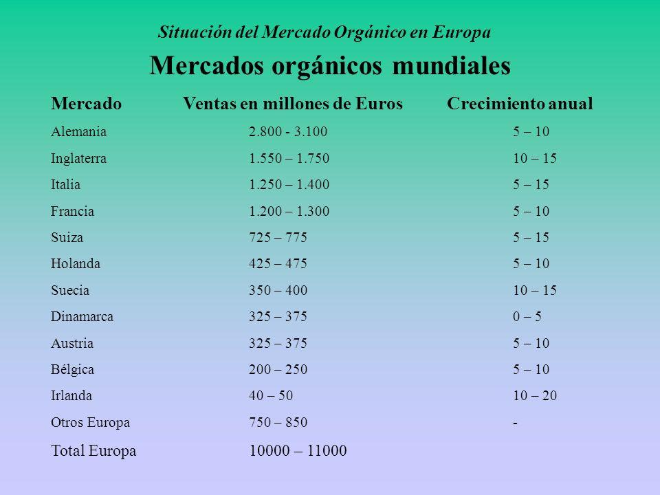 Situación del Mercado Orgánico en Europa Mercados orgánicos mundiales