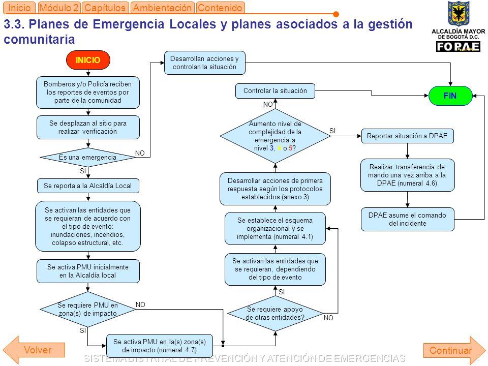 Inicio Módulo 2. Capítulos. Ambientación. Contenido. 3.3. Planes de Emergencia Locales y planes asociados a la gestión comunitaria.