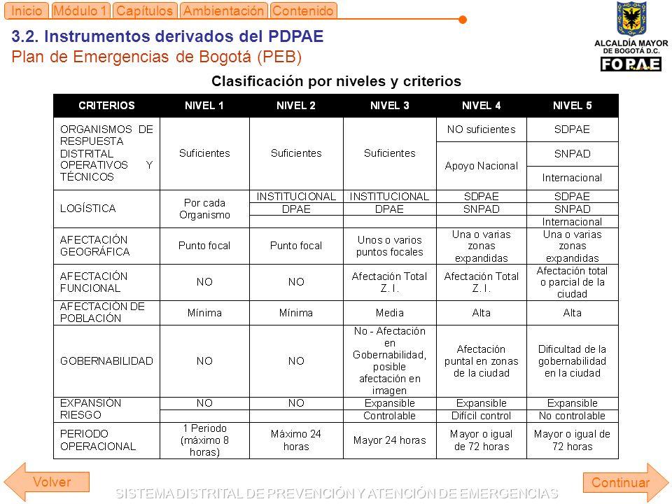 3.2. Instrumentos derivados del PDPAE
